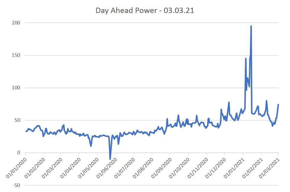 Day Ahead Power Prices 03.03.21