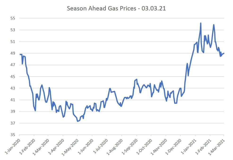 Season Ahead Gas Prices 03.03.21