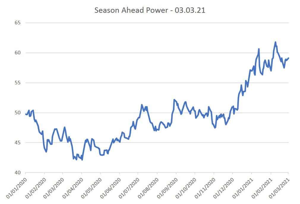 Season Ahead Power 03.03.21