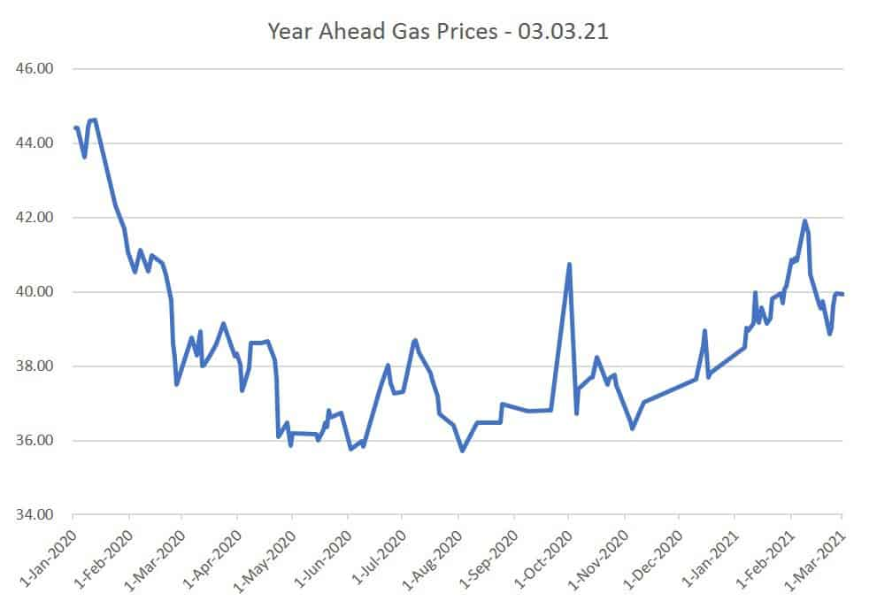 Year Ahead Gas Prices 03.03.21
