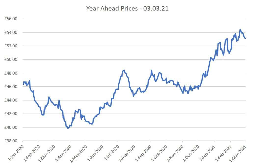 Year Ahead Prices 03.03.21