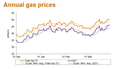 Apr21 annual gas prices