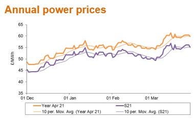 Apr21 annual power prices