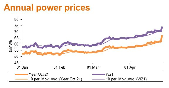 annual power prices may21