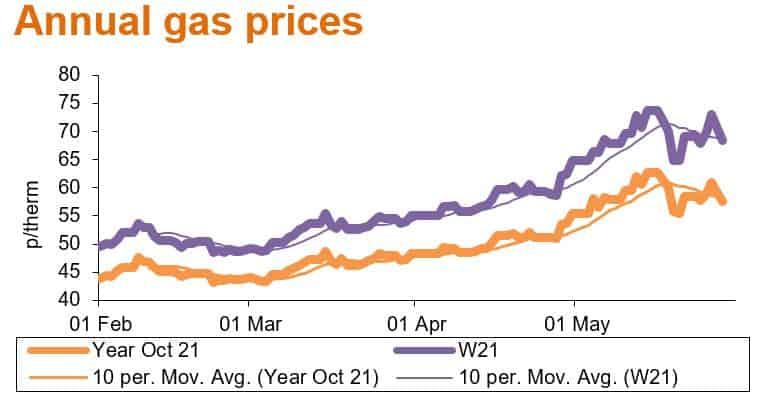 jun21 annual gas prices