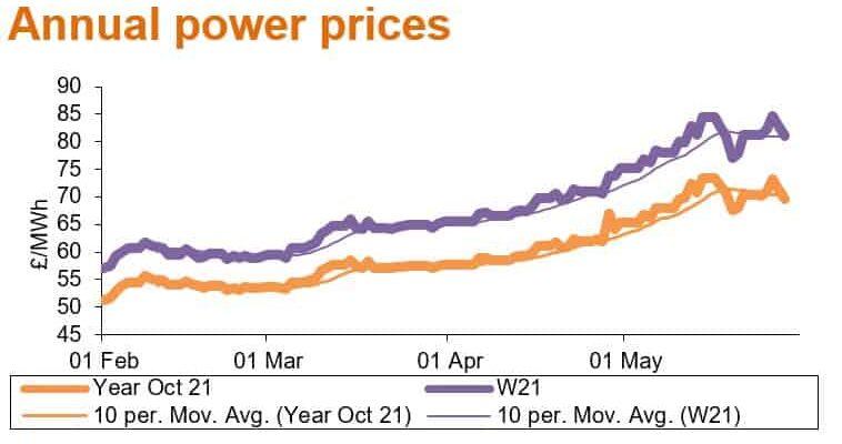 jun21 annual power prices