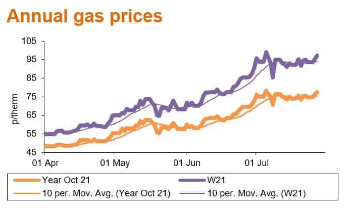 annual gas prices aug21