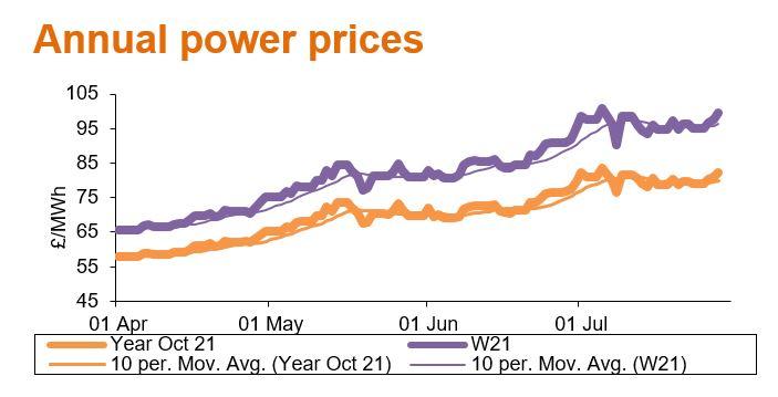 annual power prices aug21