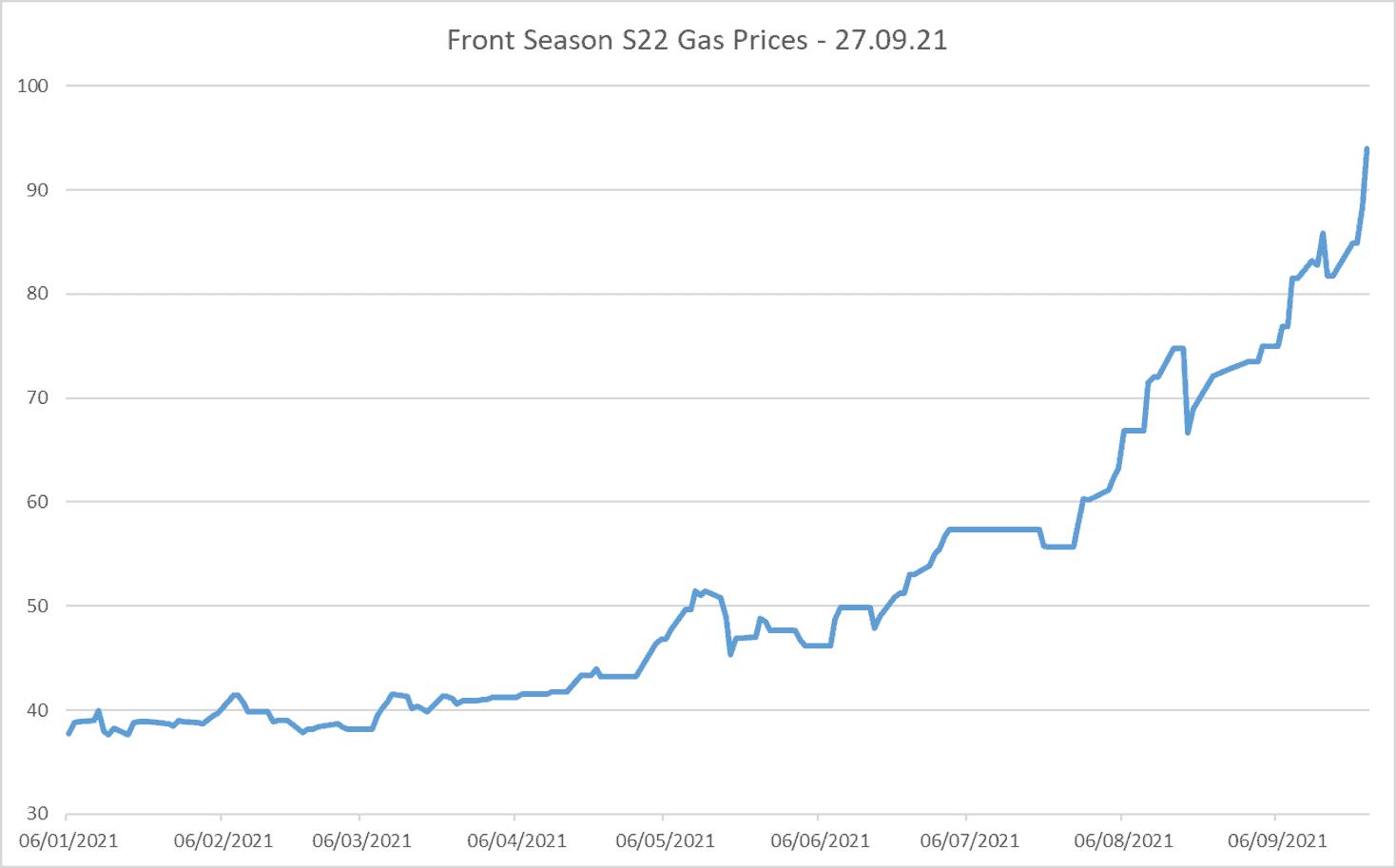 Summer 22 gas prices 27.09.21