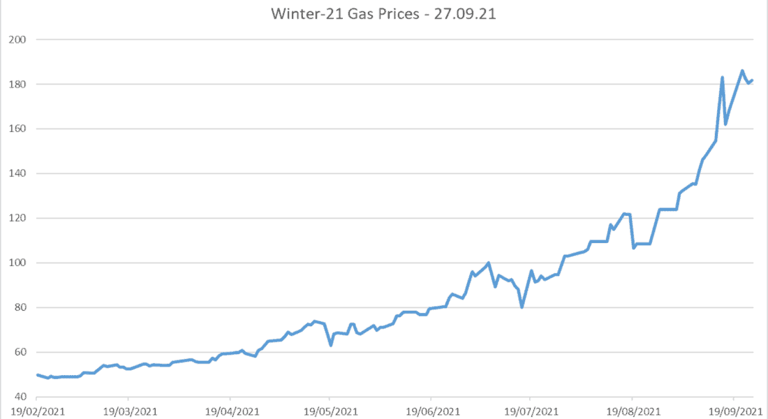 Winter 21 gas prices 27.09.21