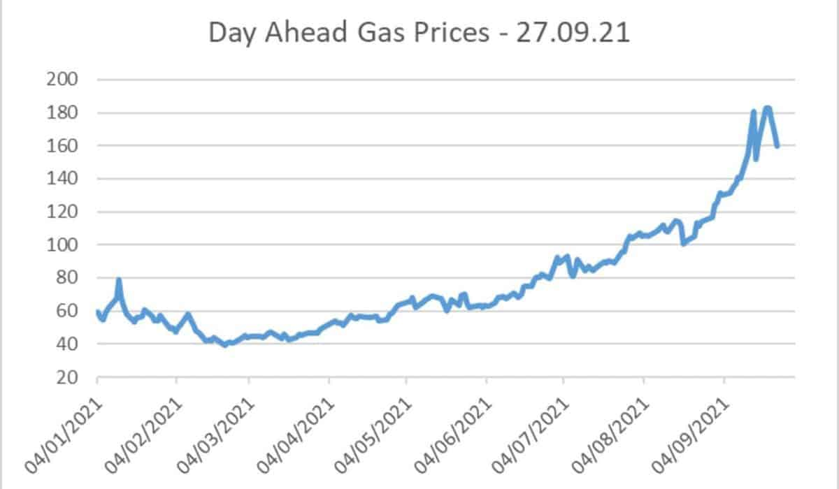 day ahead gas prices 27.09.21