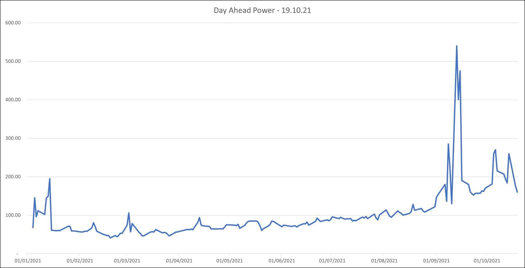 day ahead electricity prices 19.10.21