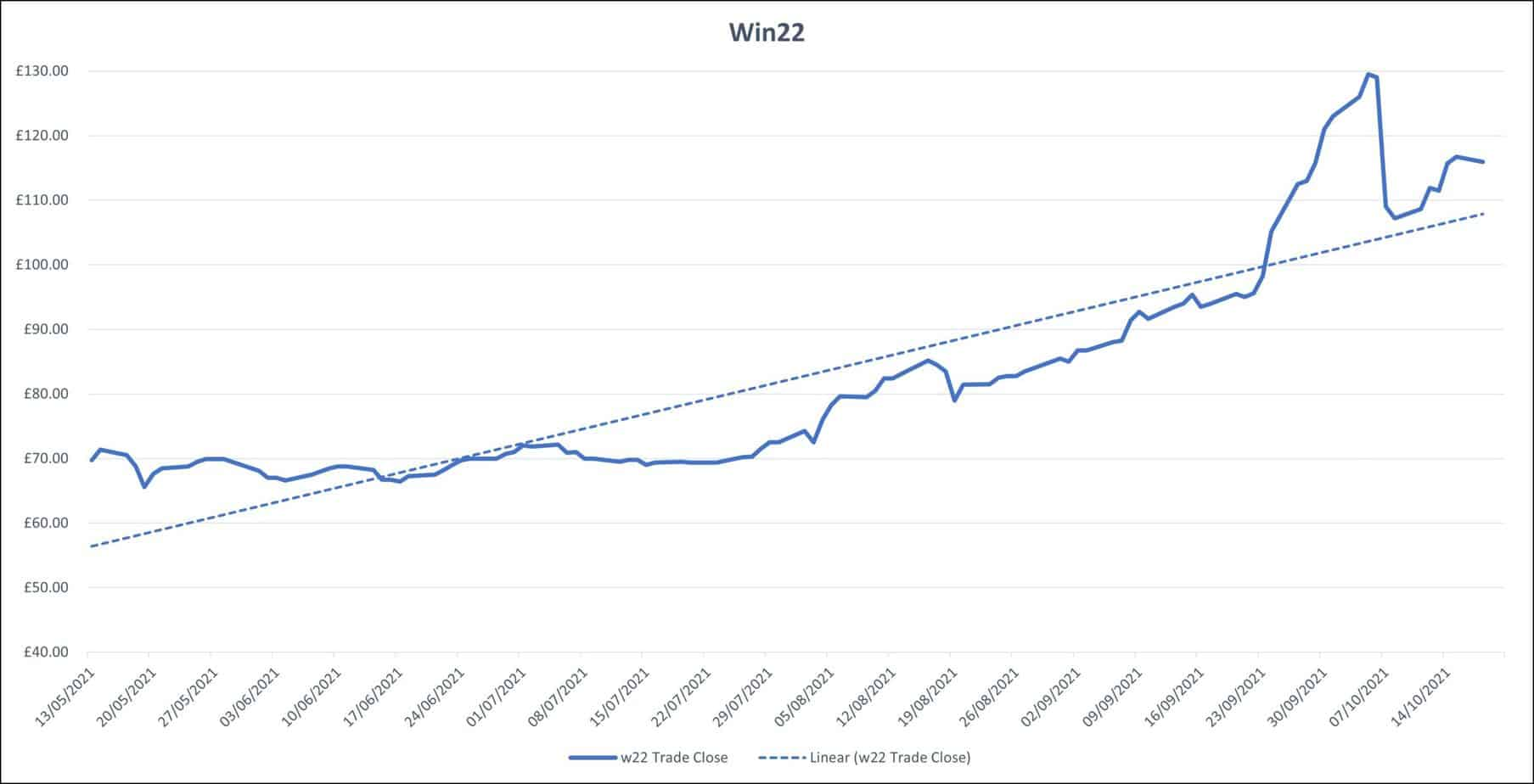 winter 2022 electricity prices